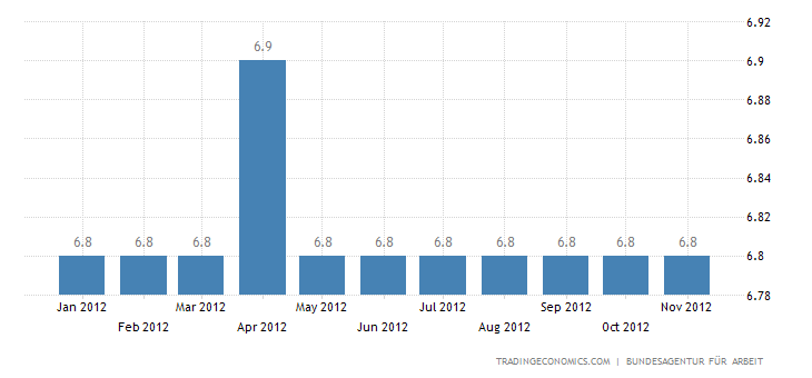 2.24 Million Persons Unemployed in October of 2012