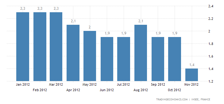 Annual Inflation in France at 1.4%