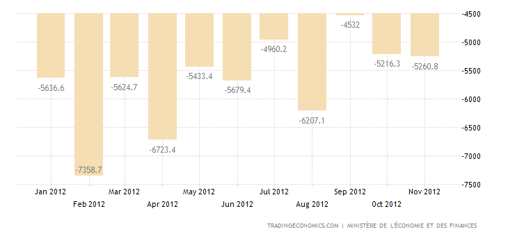 France Trade Deficit Narrows in October