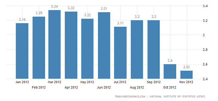 Inflation Rate Down to 2.5% in Italy