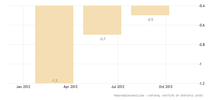 Italy Gross Domestic Product Contracts 0.2% in Q3