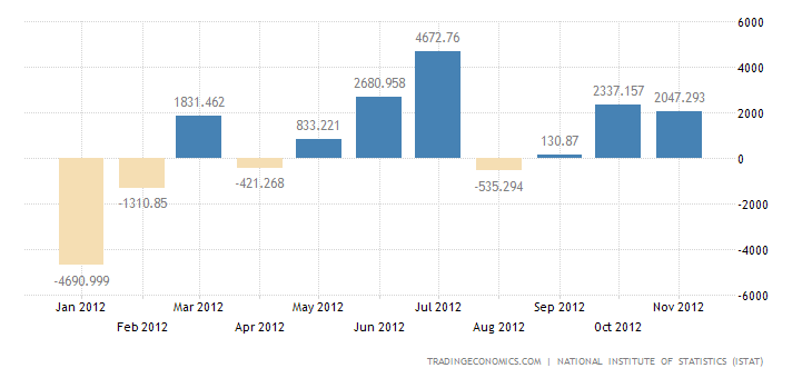 Italy Reports Trade Surplus in September