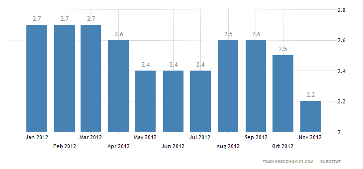Euro Area Inflation Down to 2.2 Percent in November