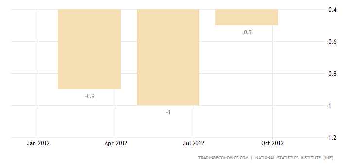 Spanish Economy Drops 0.3% in Q3