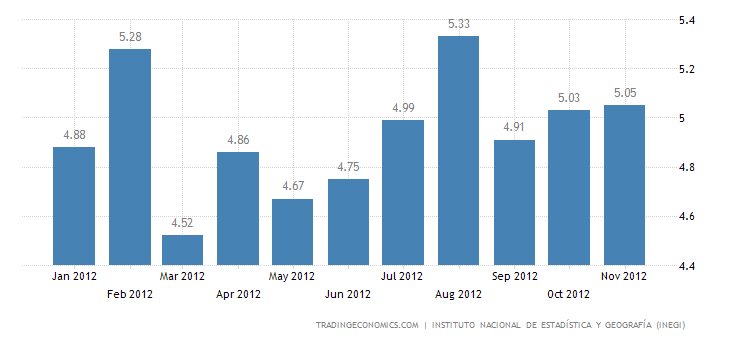 Mexican Unemployment Rate at 5.04% in October