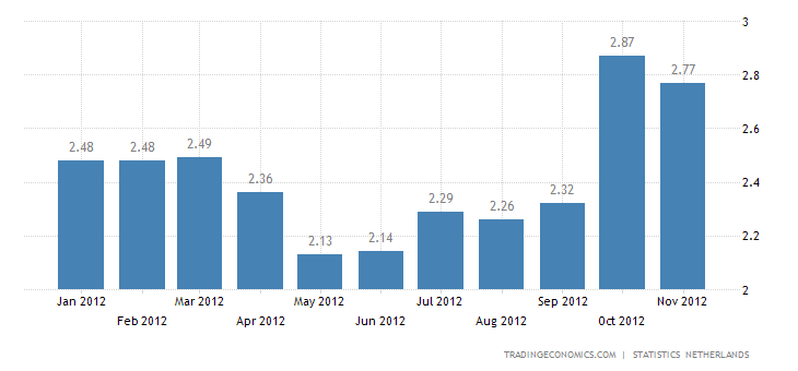 Netherlands Inflation Down to 2.8% in November