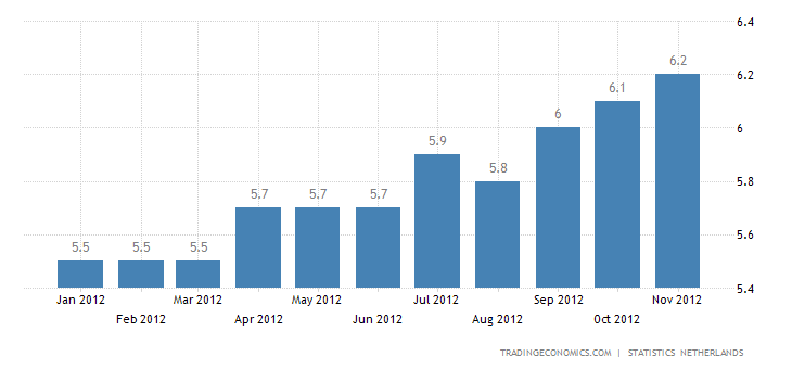 Netherlands Unemployment Rate Up to 6.8% in October