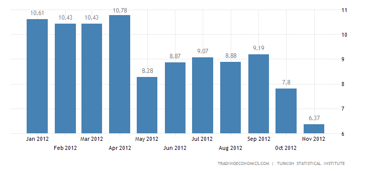 Turkey Inflation Rate at 6.37% in November