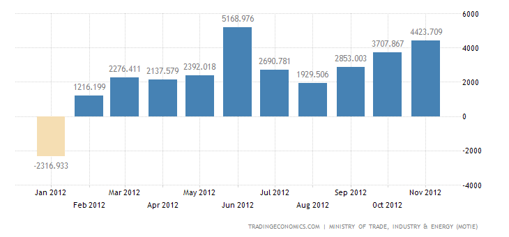 South Korea Trade Surplus Widens in November