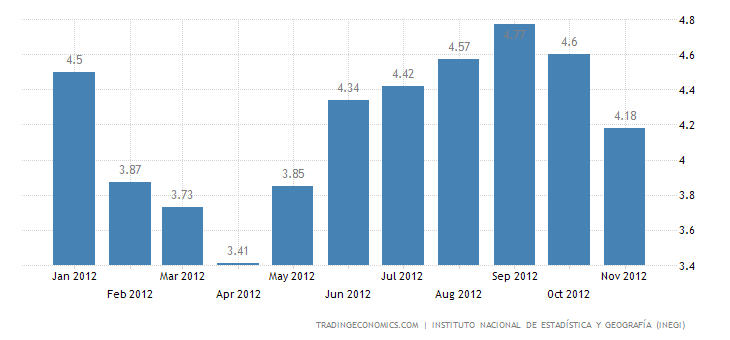 Mexico Inflation Down to 4.18% in November