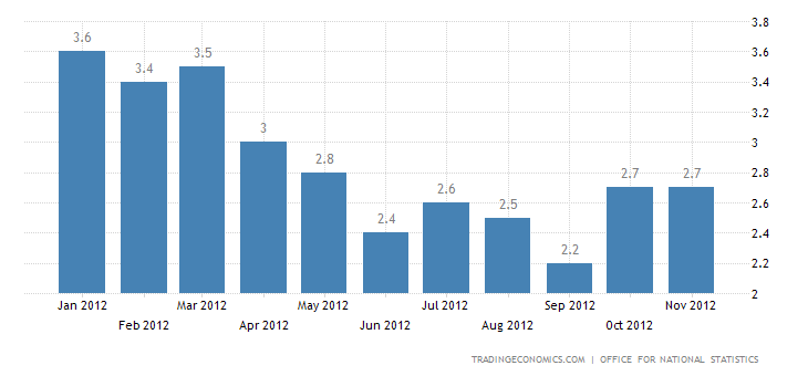 United Kingdom Inflation Rate Unchanged at 2.7%