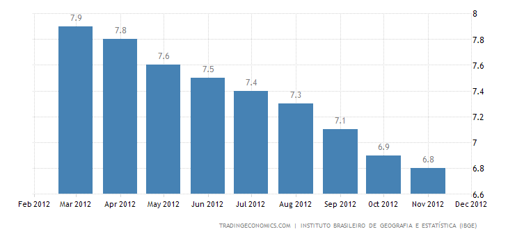 Brazil Unemployment Down to 4.9% in November