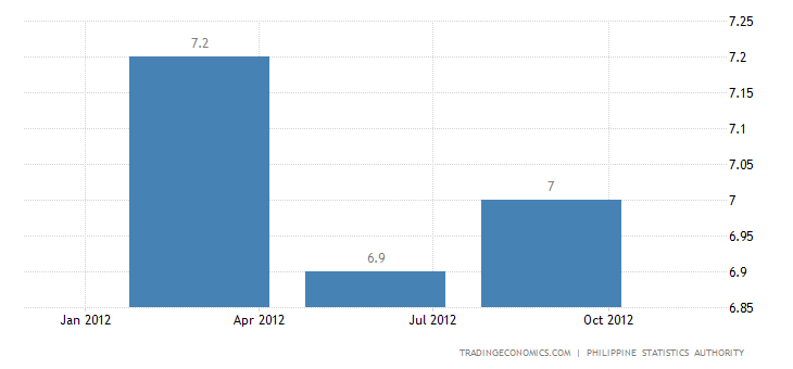 Philippines Unemployment Rate Down to 6.8 Percent in October