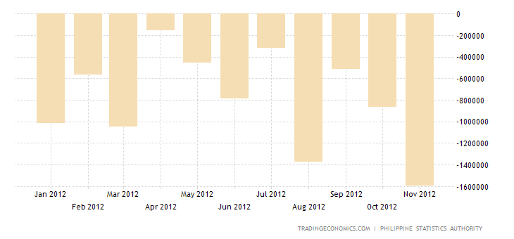 Philippines Balance of Trade Deficit Widens in September
