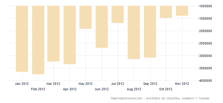 Spain Trade Deficit Narrows in October