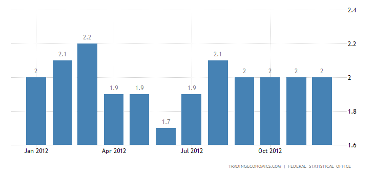 Germany Inflation at 2.1% in December 2012