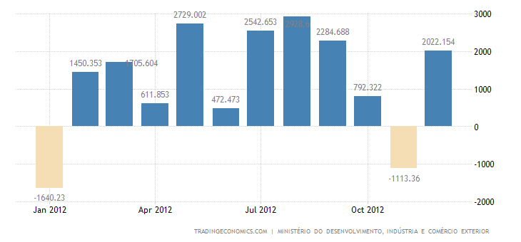 Brazil Posts Trade Surplus in December