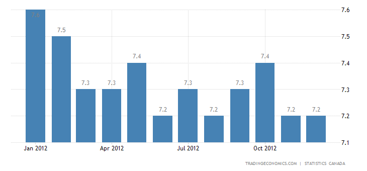 Canada Unemployment Rate At 7.1% in December