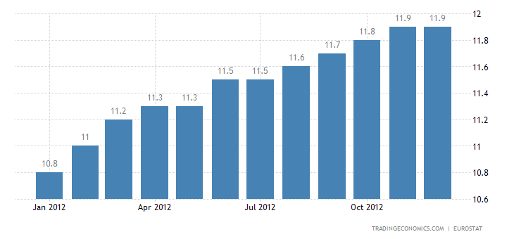 Euro Area Unemployment Rate Rises to Record 11.8% in November