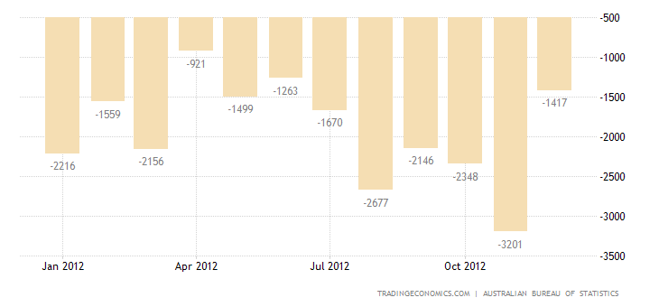 Australia Trade Deficit Widens in November 2012