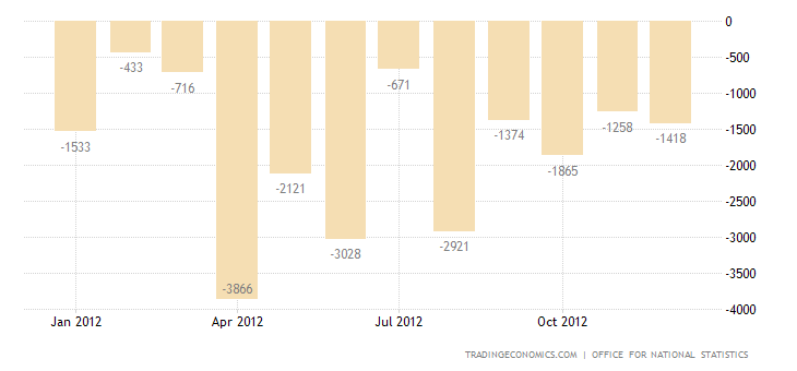 U.K. Trade Deficit Narrows in November 2012