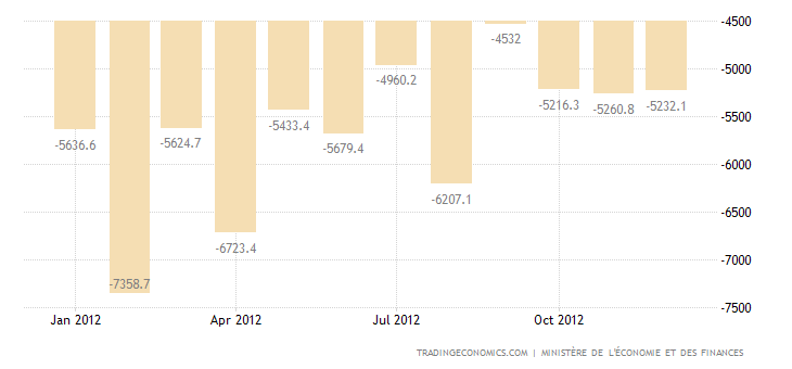 France Trade Deficit Continues to Narrow in November