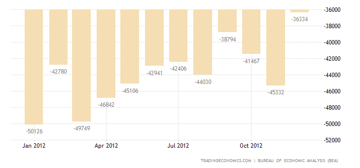 United States Trade Deficit Widens in November