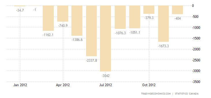 Canada Trade Deficit Widens in November