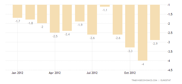 Industrial Production Down by 3.7% in Euro Area