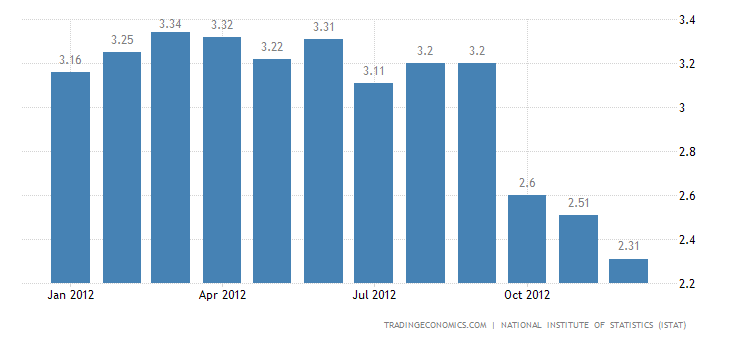 Italia Inflation Rate Down to 2.3 in December