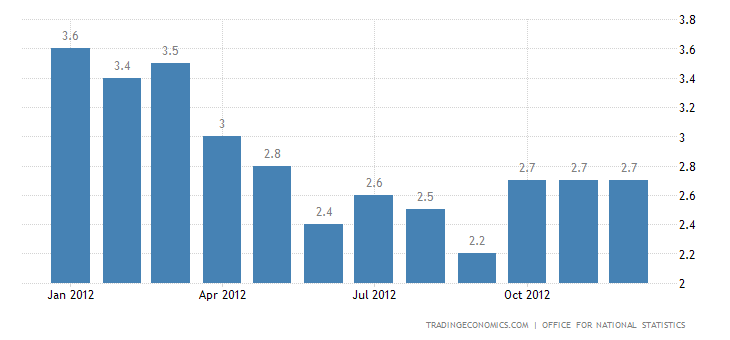 United Kingdom Inflation Rate Unchanged at 2.7% in December