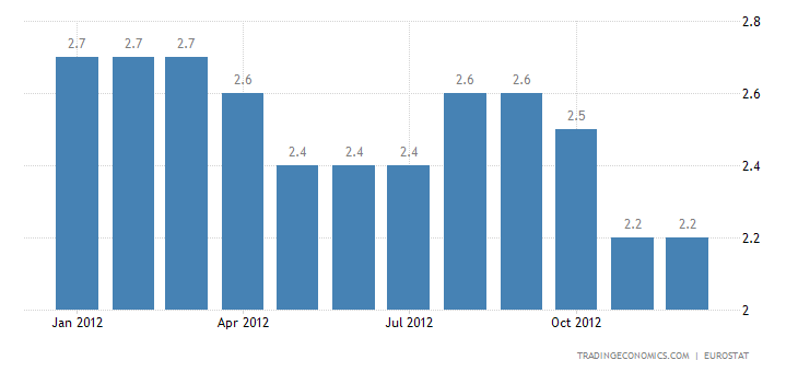 Euro Area Inflation Stable at 2.2% in December