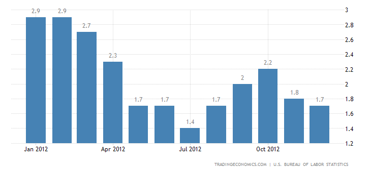 United States Inflation Rate at 1.7% in December of 2012