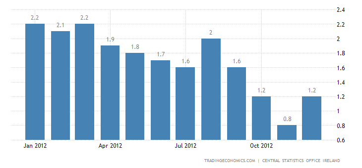Ireland Inflation Rate at 1.2% in December