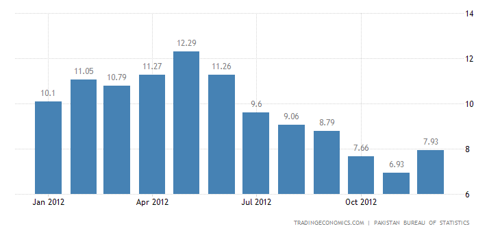 Pakistan inflation increased to 7.9% in December