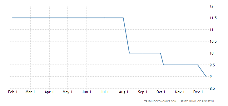 Pakistan Cuts Interest Rate to 9.5% in December of 2012