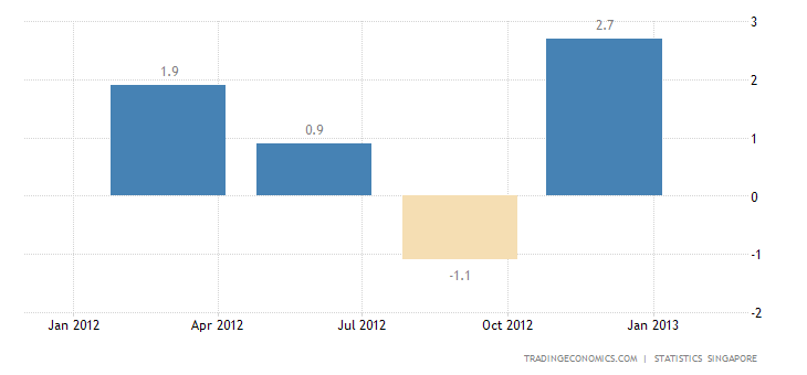 Singapore's GDP Grew 1.1 Per Cent in the Fourth Quarter of 2012