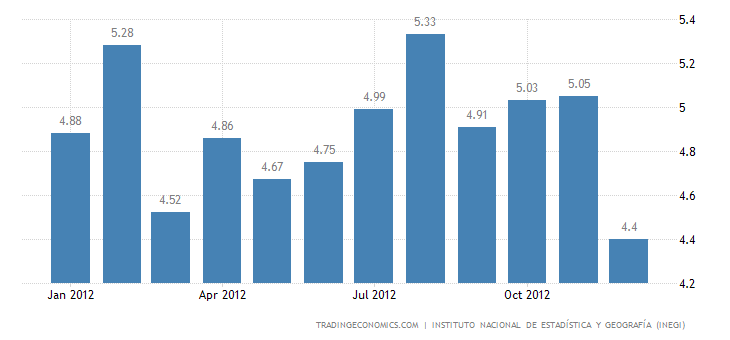 Mexico Unemployment Rate at 4.47% in December