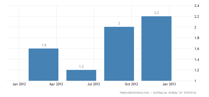 Australia Inflation Rate up to 2.2% in Q4