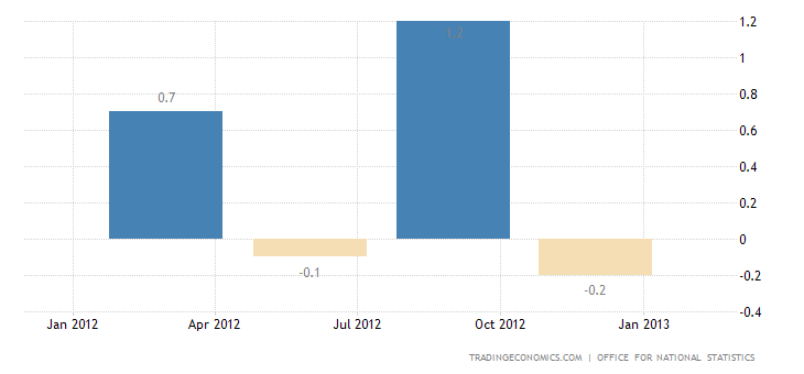 United Kingdom GDP Growth Contracts 0.3% in Q4
