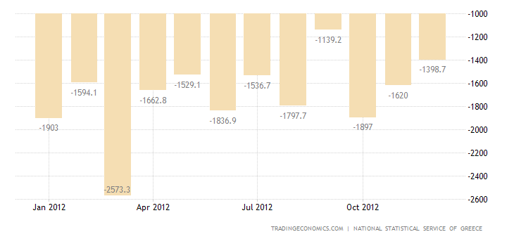 Greece Trade Deficit Narrows in November