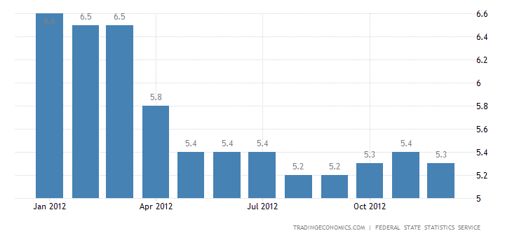 Russia Unemployment Rate Down to 5.3% in December