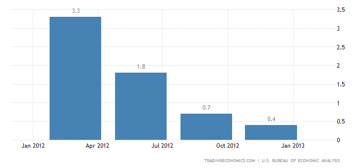 United States Gross Domestic Product Contracts 0.1% in Q4