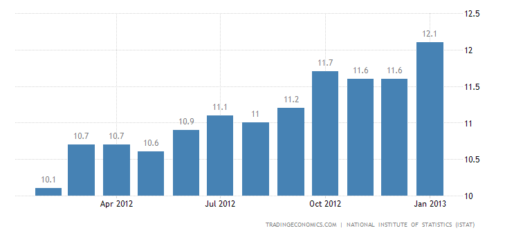 Italy Unemployment Rate at 11.2 Percent in December