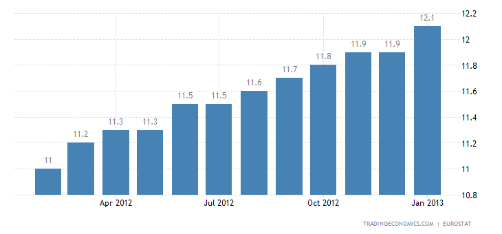 Euro Area Unemployment Rate at 11.7 Percent in December