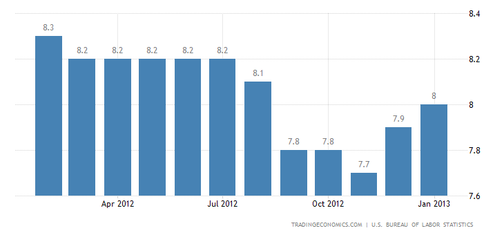 United States Unemployment Rate at 7.9%, Payroll Employment Rises