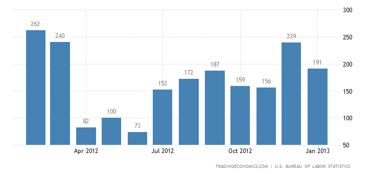 U.S. Economy Adds 157K Jobs in January