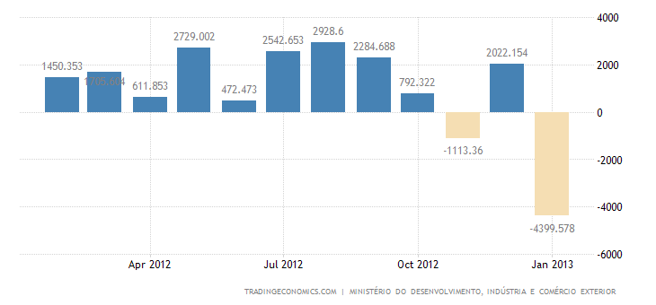 Brazil Posts Trade Deficit in January