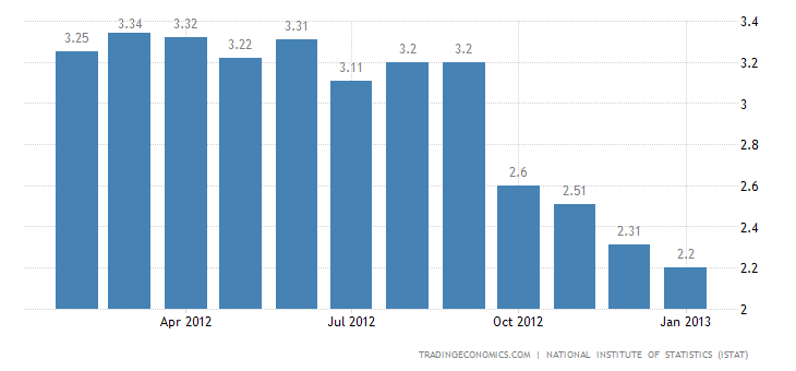 Italy Inflation Rate Down to 2.2 Percent in January