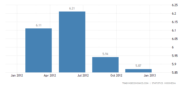 Indonesia's GDP Growth Slows in the Fourth Quarter of 2012